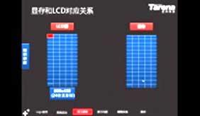 Arm-游成伟-LCD驱动开发