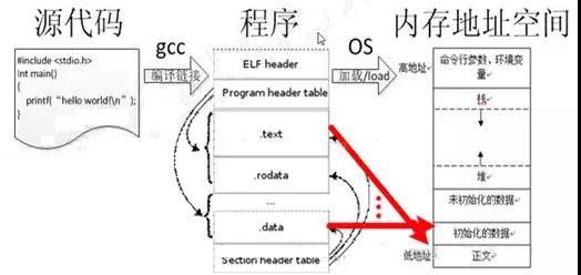 嵌入式工程师都知道的嵌入式C的高级用法