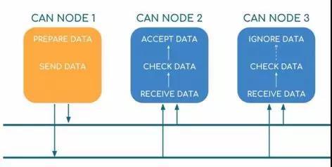 嵌入式CAN協議的五大特征